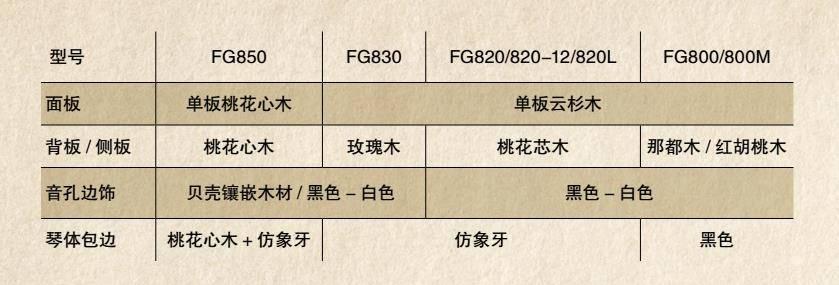 FG系列配置对比